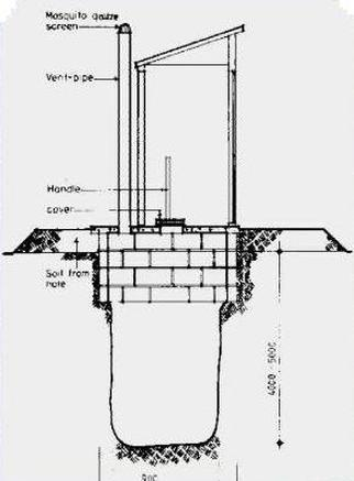 Sanitary Pit Privy on floor plans